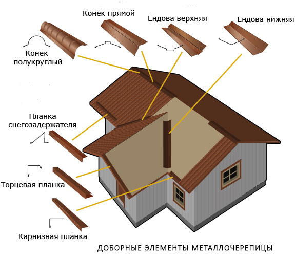 Доборные элементы металлочерепицы